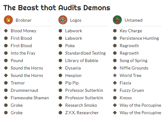 The Beast that Audits Demons